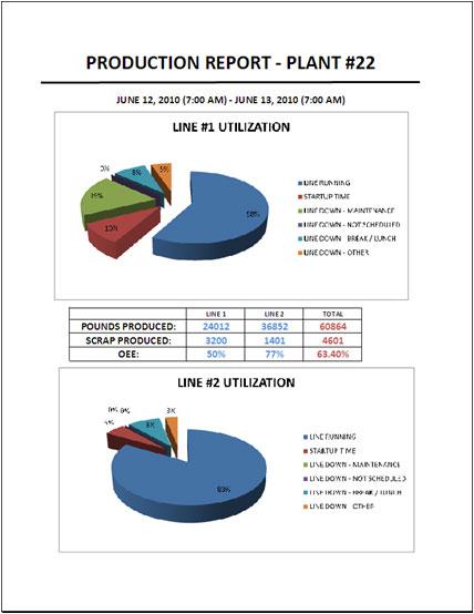 production data collection reporting covington georgia